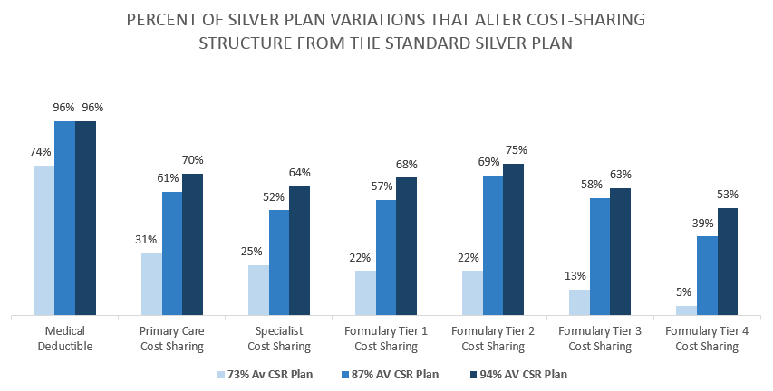 silver-plan-variations-cost-sharing