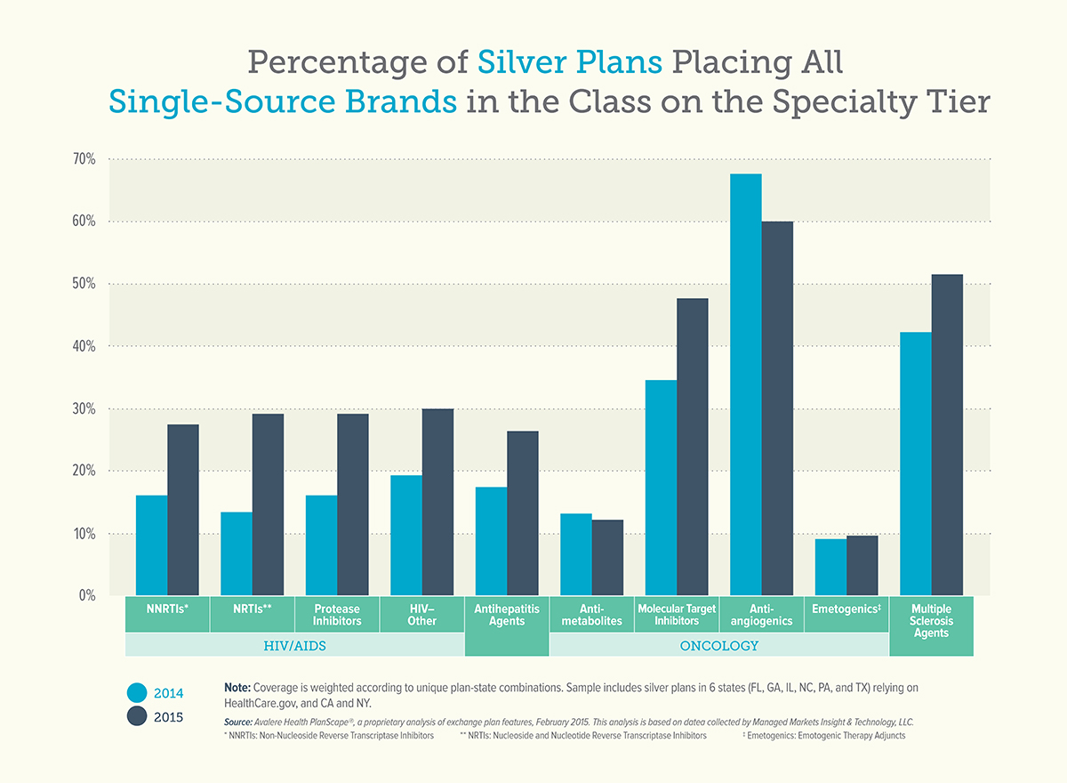 PhRMA-Silver-Plans-Infographic