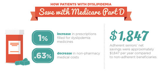 MedicareMonday-Dyslipidemia
