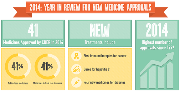 41-Medicines-Approved-in-2014