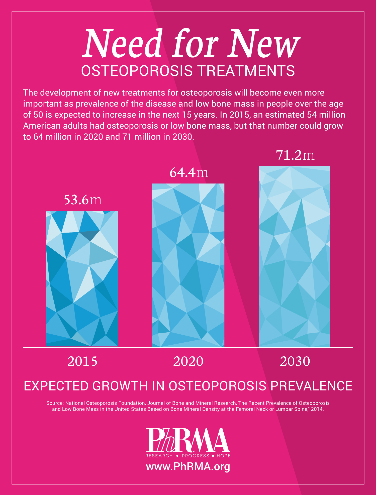 MID-Osteoporosis_growth.png