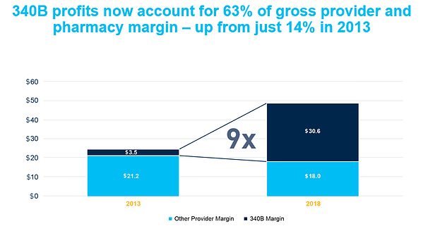 340B profits now account for 63 percent of gross provider and pharmacy margin up from just 14 percent in 2013