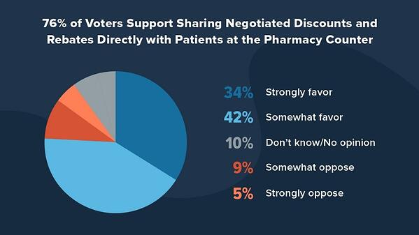 76 percent of voters support sharing savings and rebates at pharmacy counter