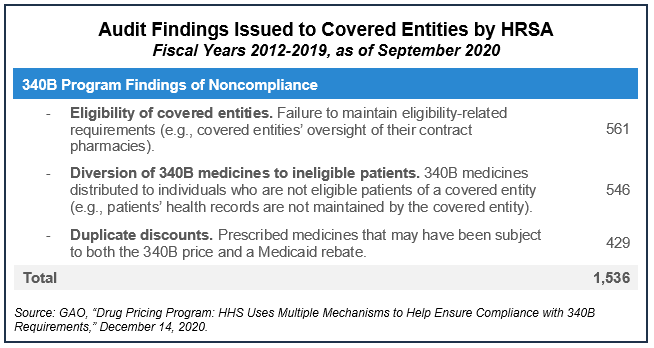 Audit Findings issues to covered entities by HRSA