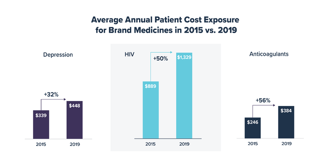 Average Annual Patient Cost Exposure for Brand Medicines in 2015 vs 2019