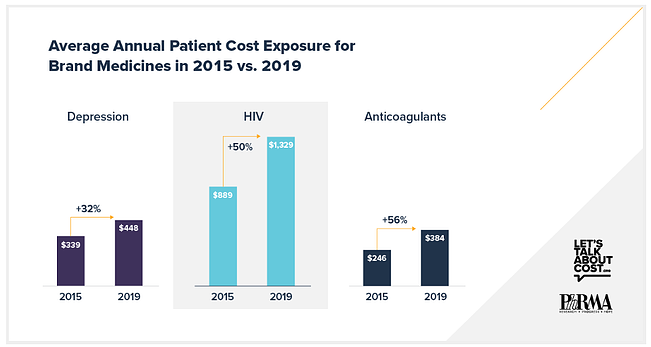 Average Annual Patient Cost Exposure for Brand Medicines in 2015v2019