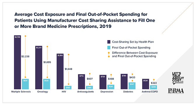 Average Cost Exposure and Final Out-of-Pocket Spending for Patients Using Manufacturer Cost Sharing Assistance to FIll One or More Brand Medicine Prescriptions