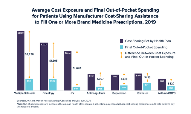 Average Cost Exposure and Final Out-of-Pocket Spending for Patients Using Manufacturer Cost-Sharing Assistance to Fill One or More brand Meidicne presciptions 2019