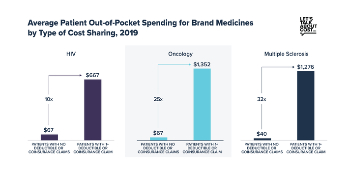 Average Patient out-of-pocket spedning for brand medicine by type of cost sharing 2019