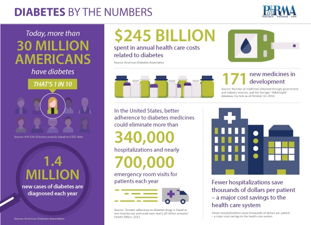By The Numbers - Medicines in Development for Diabetes - November 2016.jpg