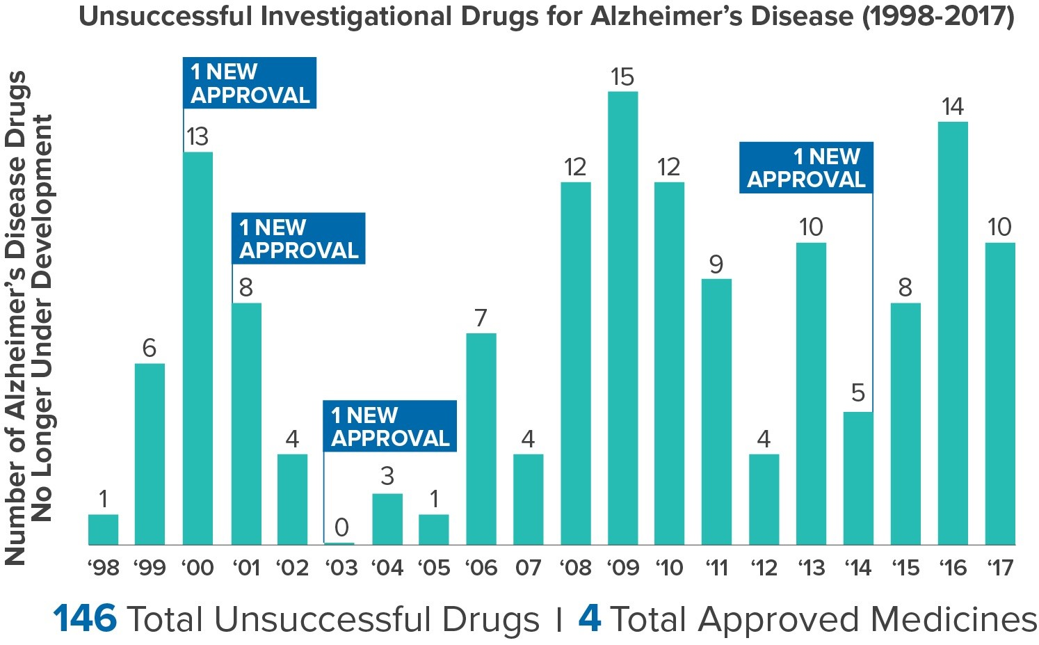 Catalyst Alzheimer's Graphic