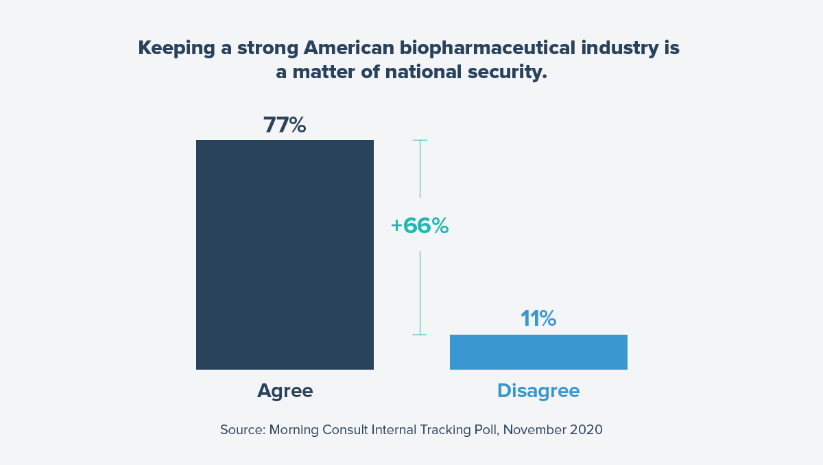Catalyst_StrongBiopharmaceuticalIndustry_Polling_Graphic_2