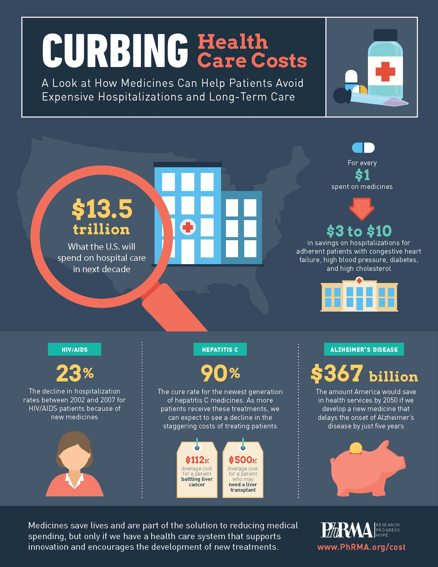 Curbing_Health_Care_Costs_Infographic