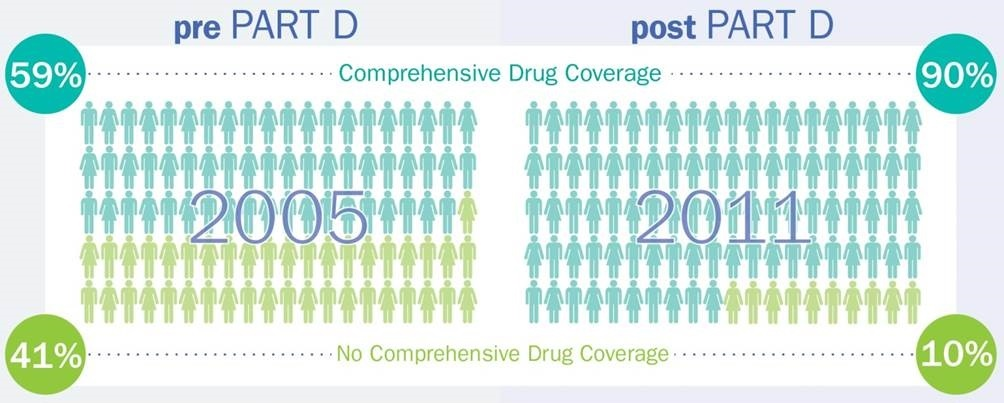 Drug_coverage_before_and_after_Part_D.jpg