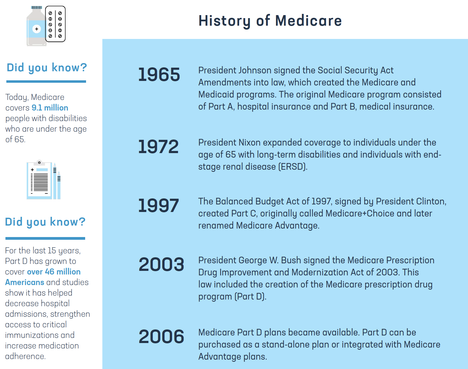 History of Medicare Graphic