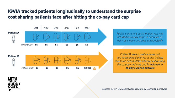 IQVIA tracked patients longitudinally to understand the surprise cost sharing patients face after hitting the copay card cap