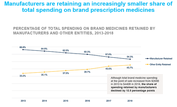 Manufacturers are retaining an increasingly smaller share of total spending on brand prescription medicines