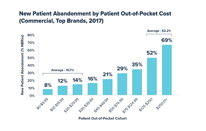 New Patient Abandonment by patient OOP cost