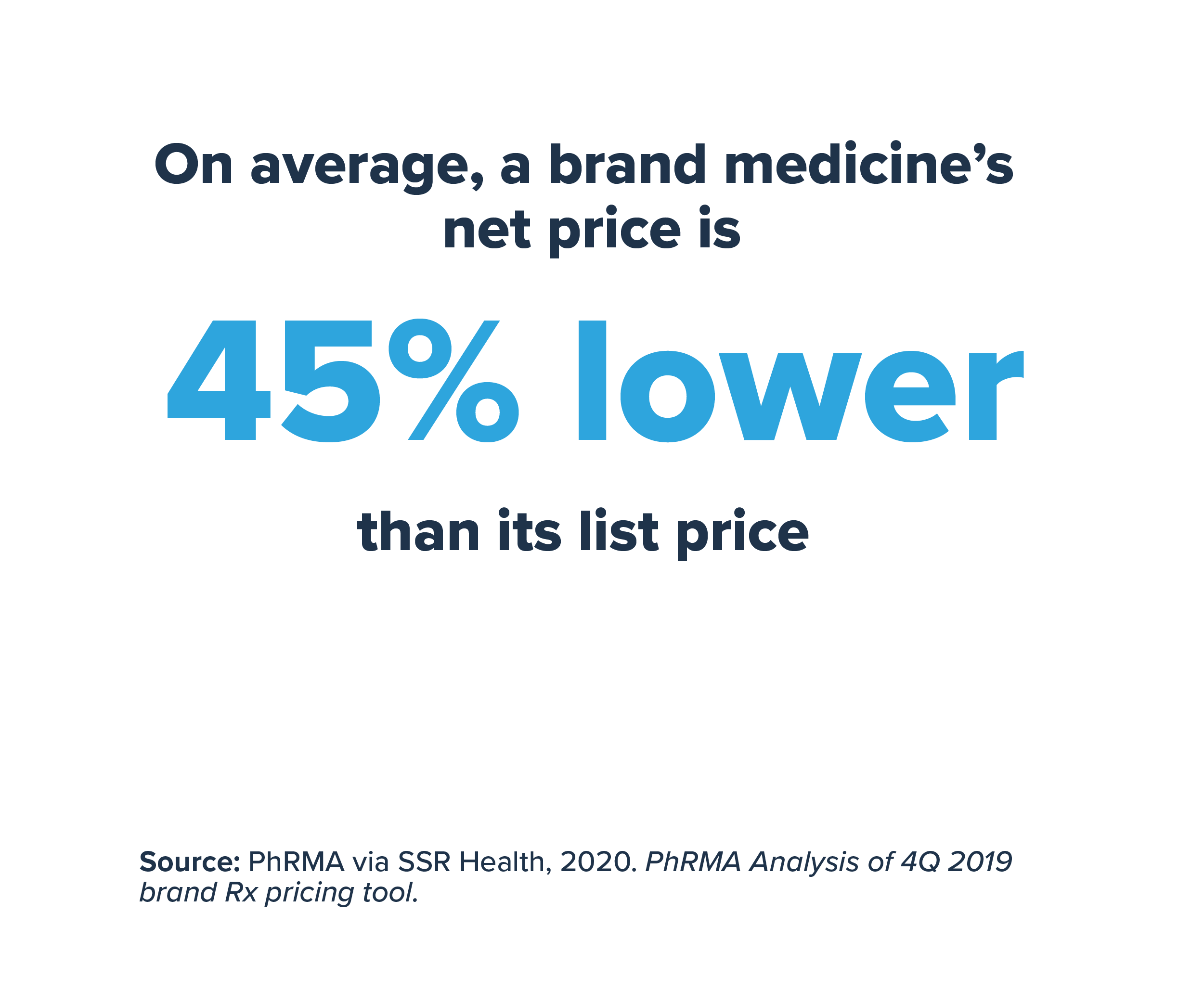 On average, a brand medicine net price is 45 percent lower than its list price