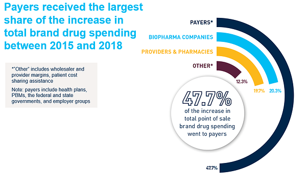 Payers received the largest share of the increase in total brand drug spending between 2015 and 2018