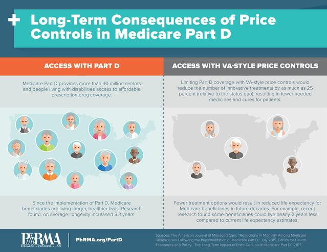 PhRMA Graphic - Impact of Price Controls in Part D - June 2017-page-001.jpg