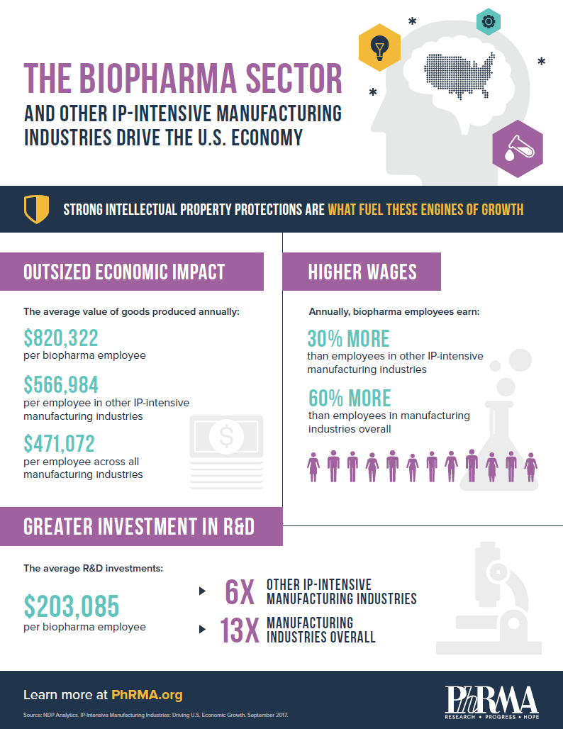 PhRMA Industry Infographic 2.png