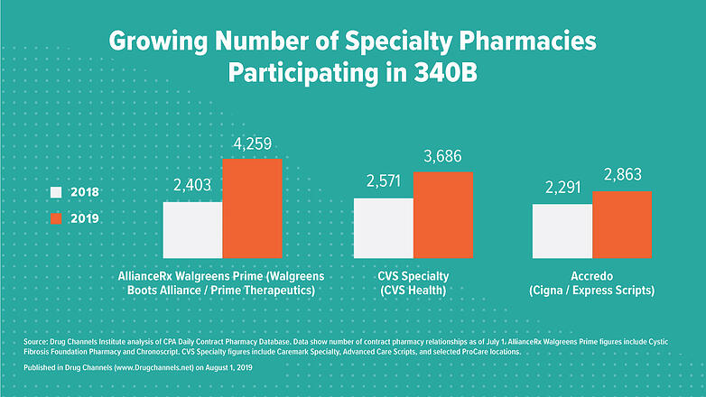 PhRMA_340B_ContractPharmacyRelationships_Graph_Nologo