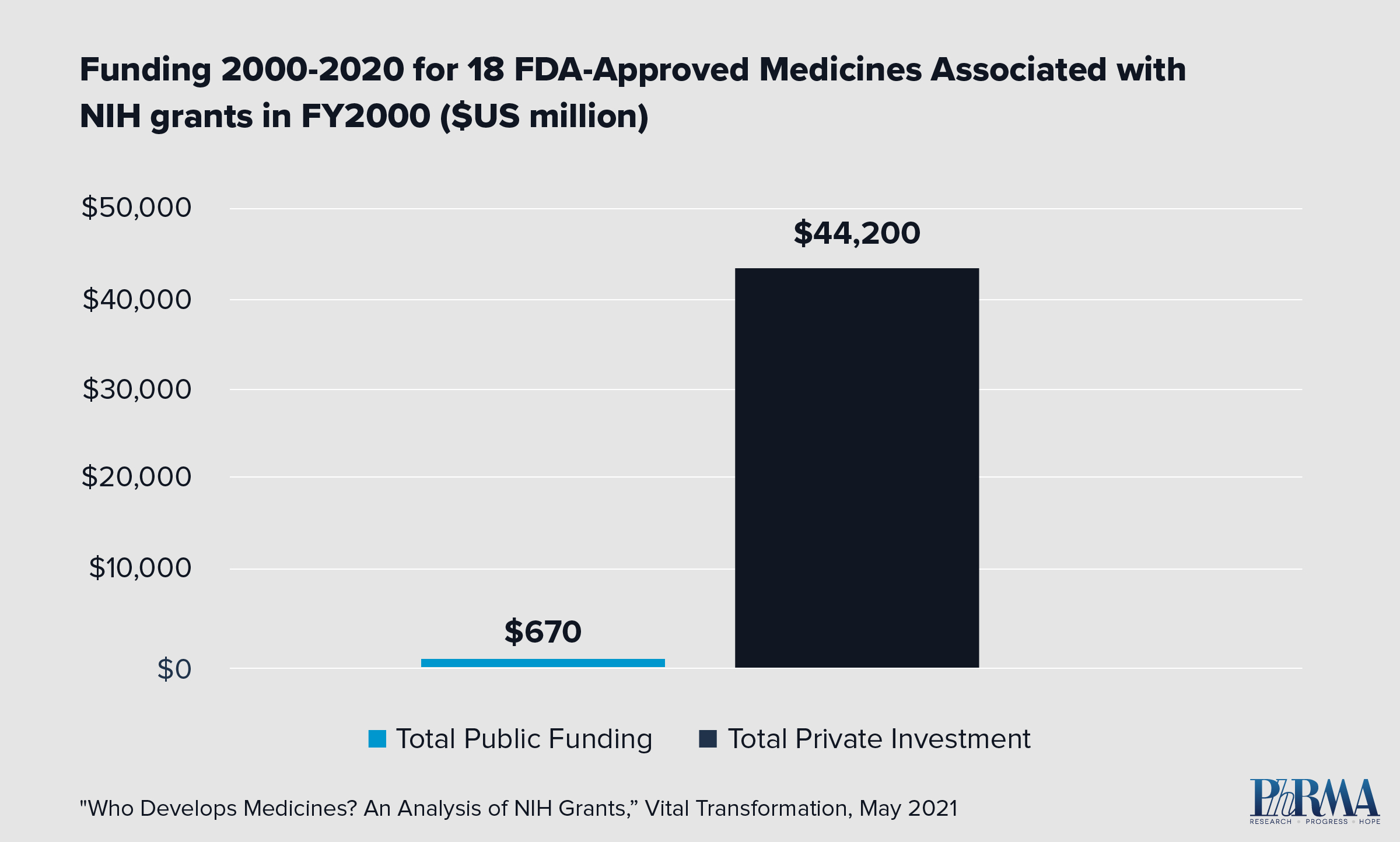 The Critical Role of Private Pharmaceutical Investment