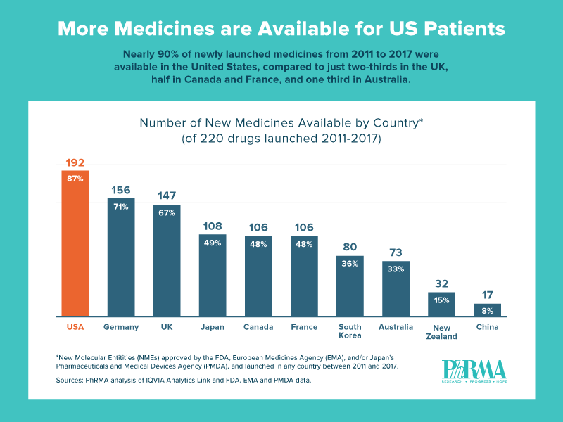 PhRMA_Graphic_CountryAvailability_V2