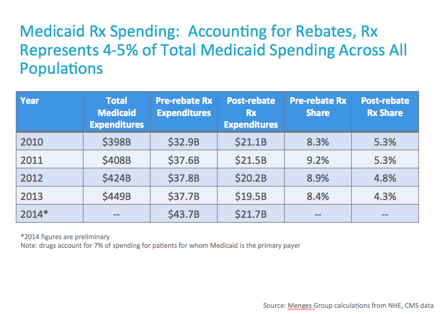 Medicaid-rx-spending