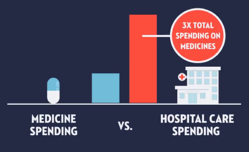 PhRMA image: costs-in-perspective