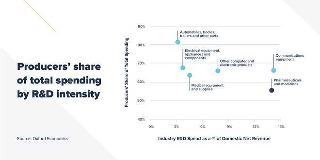 Producers share of total spending by rnd intensity