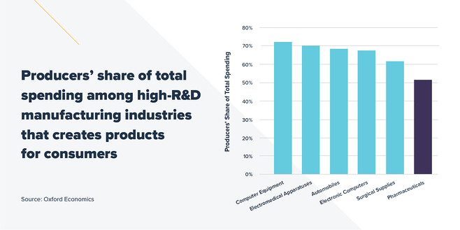 Producers' share of total spending among high-R&D manufacturing industries that creates products for consumers