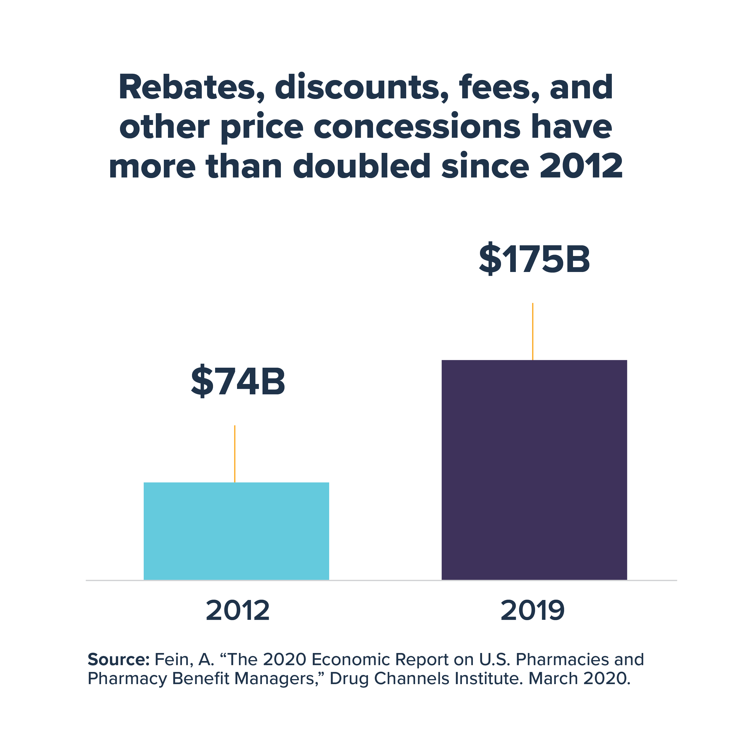 Rebates, discounts, fees and other price concessions have doubled since 2012