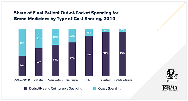 Share of Final Patient Out-of-Pocket Spending for Brand Medicines by Type of Cost-Sharing