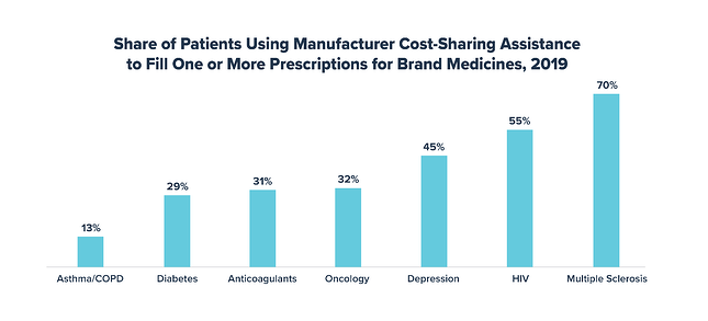 Share of Patients Using Manufacturer Cost-Sharing Assistance to Fill One or More Prescriptions for Brand Medicines 2019