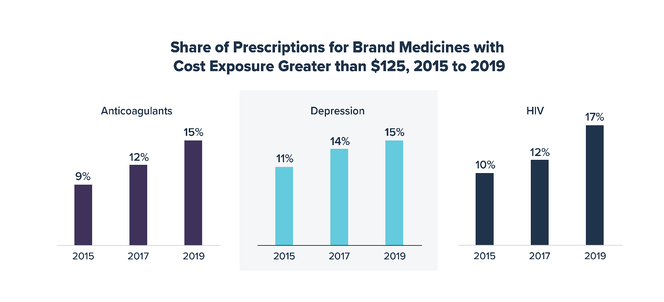Share of Prescriptions for Brand Medicines with Cost Exposure Greater than $125