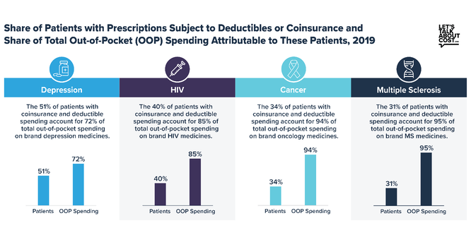 Share of patients with prescriptions subject to deductibles or coinsurance share of total outofpocket spend atrributable to these patients 2019