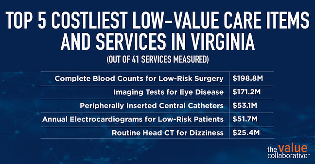 Top 5 Costliest Lo-Value Care Items VA Ad_2