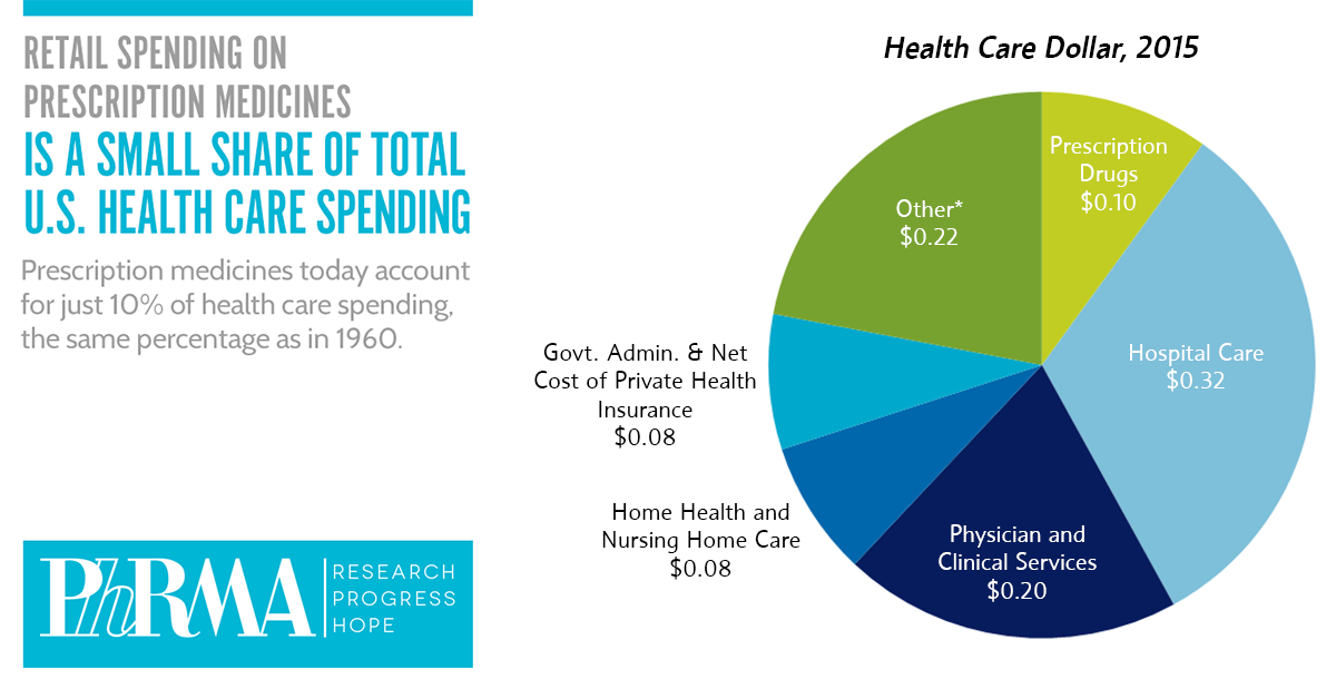 health_care_spending_pie_chart.png