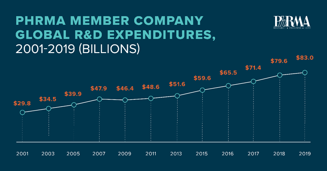 phrma member company global r&d expenditures