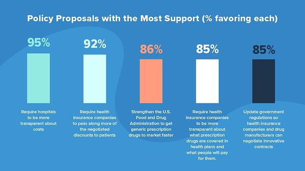 policy proposal with most support