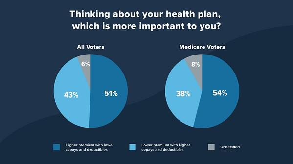 thinking about health plan