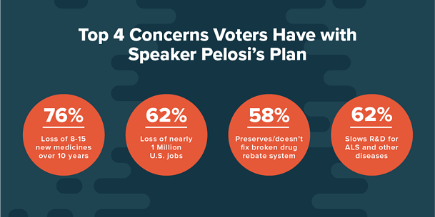 top 4 concerns voters have with speaker pelosi plan