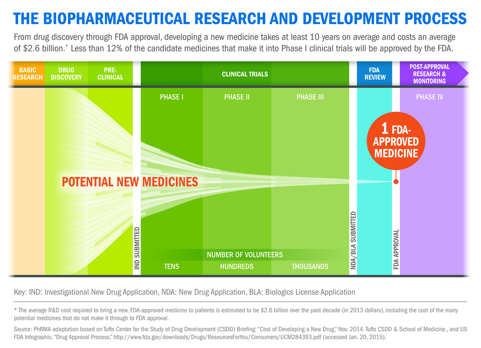 Biopharmaceutical_Research_Development_Process