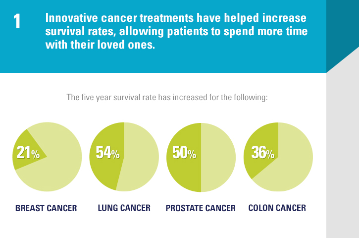 Five Facts About The Value Of Innovative Cancer Medicines