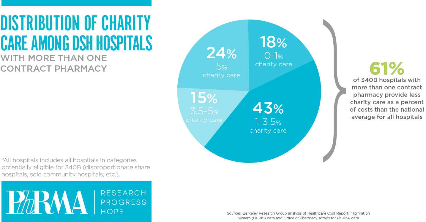 Disproportionate Share Percentage Hospitals graphic