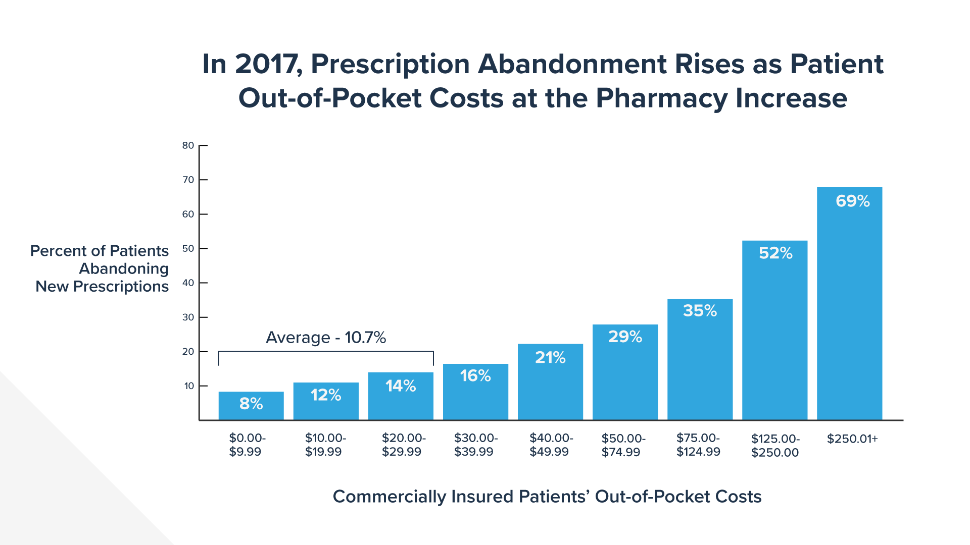 69 percent of patients abandon medicines when cost sharing is more than $250