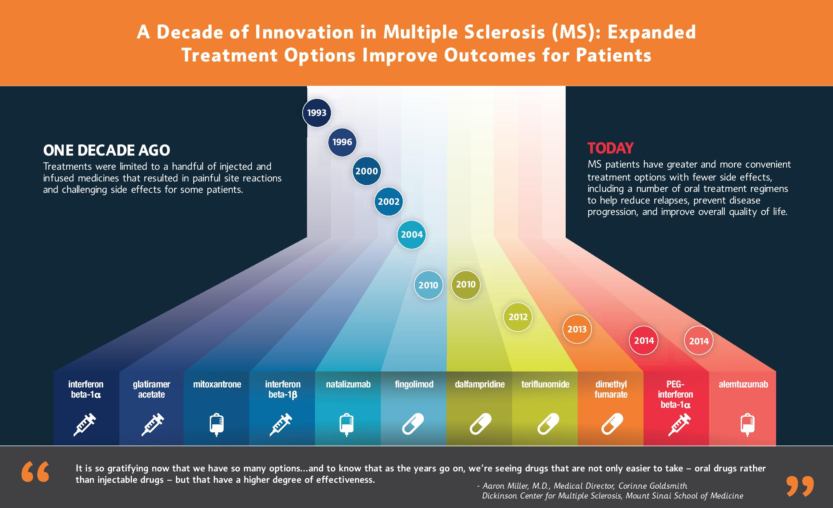 DecadeofInnovation_MSInfographic_22416_FINAL-page-001
