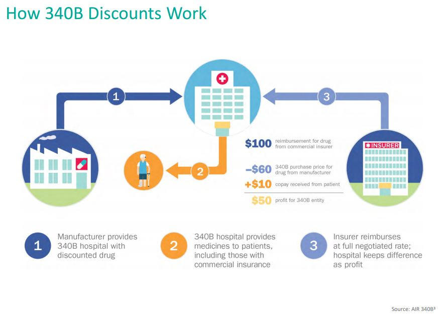 How 340b discounts work for B b contract